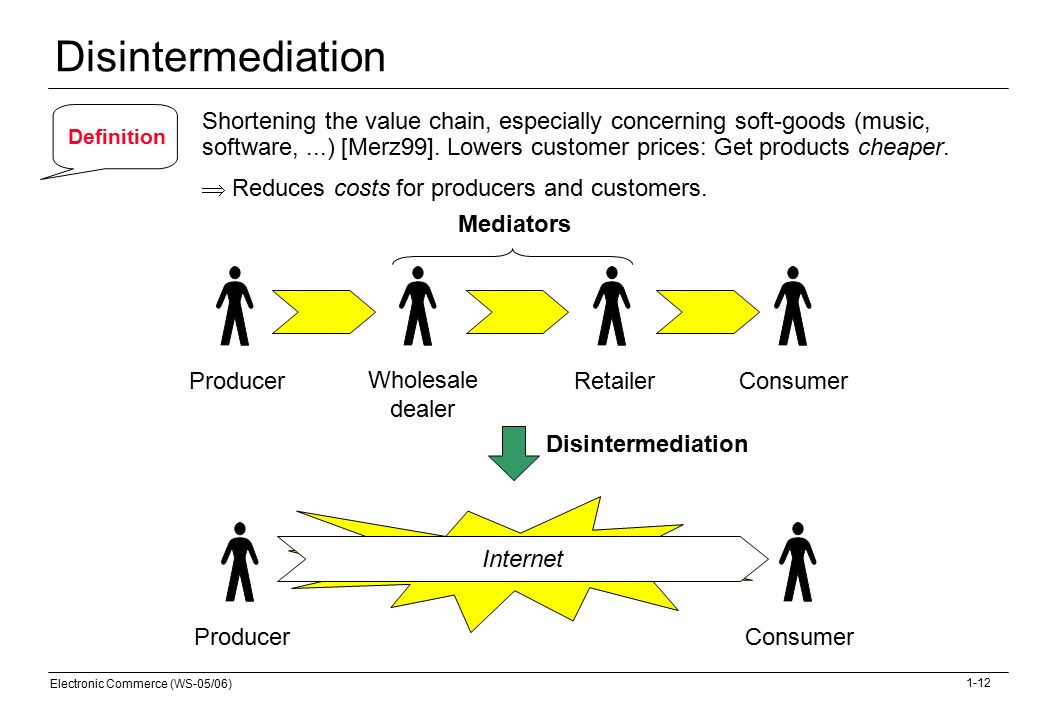 e commerce value chain Disintermediation concept the concept of shortening the supply chain or disintermediation caused by electronic commerce is a relatively new concept.