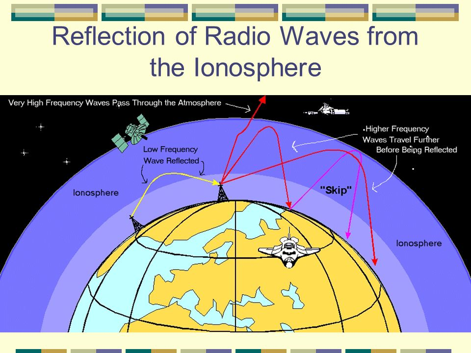 Types Of Waves 1 Mechanical Waves And Electromagnetic