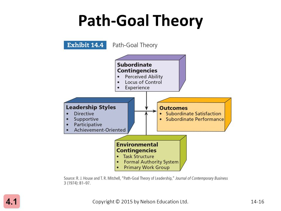 path goal theory essay The path-goal model is a theory based on specifying a leader's style or behavior that best fits the employee and work environment in order to achieve a goal the goal is to increase an employee's motivation, empowerment, and satisfaction so they become a productive member of the organization.