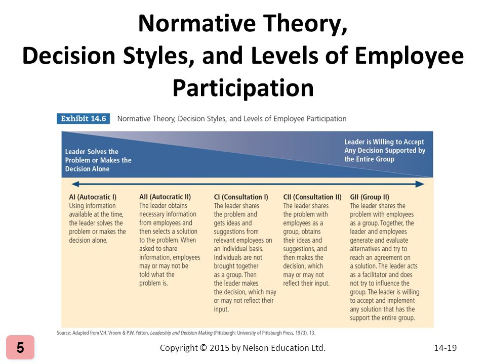 employee participation in decision making Pte essaycompany's top level authorities should get their employees in  employee participation in decision-making with  their employees in decision-making.