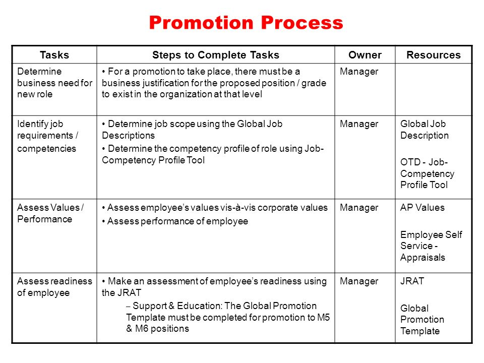 Fine Promotion Justification Template Pictures Inspiration