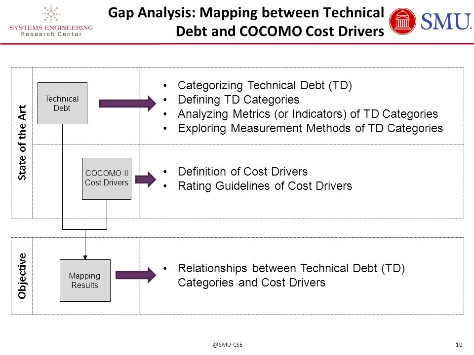 Gap Analysis: Mapping between Technical Debt and COCOMO Cost Drivers