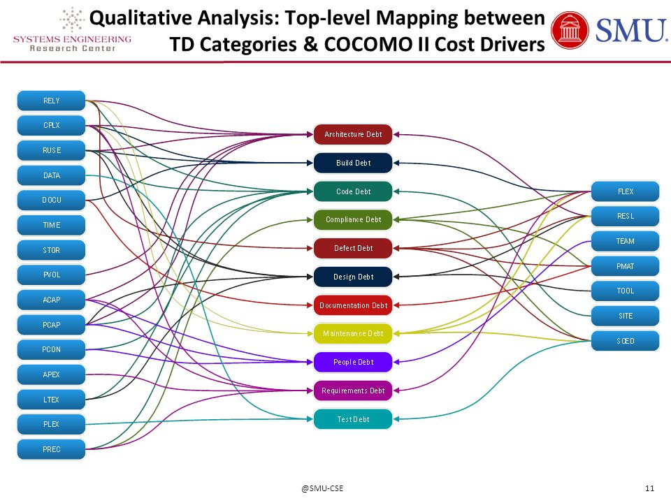 Qualitative Analysis: Top-level Mapping between TD Categories & COCOMO II Cost Drivers