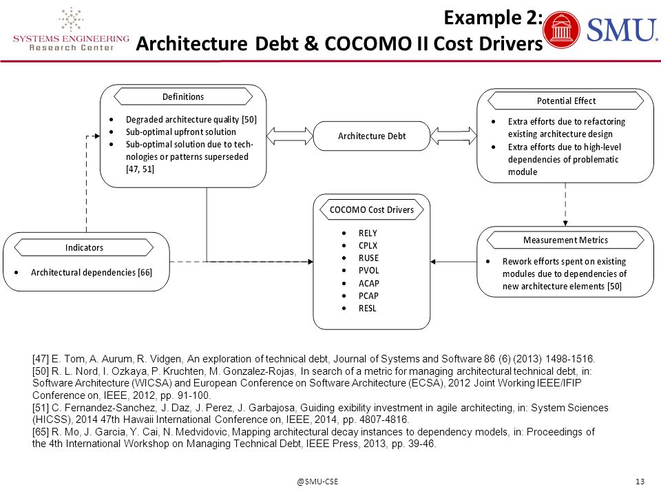 Example 2: Architecture Debt & COCOMO II Cost Drivers