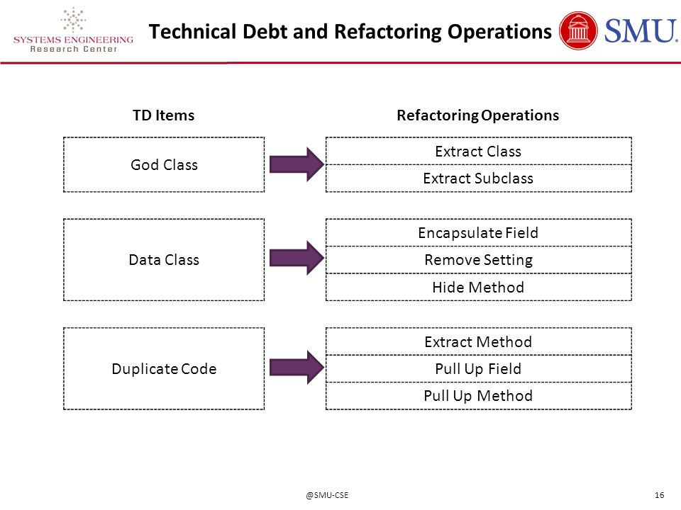 Technical Debt and Refactoring Operations