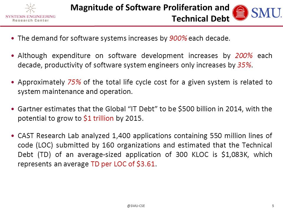 Magnitude of Software Proliferation and Technical Debt