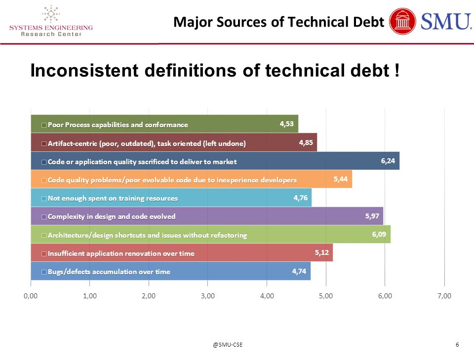 Major Sources of Technical Debt