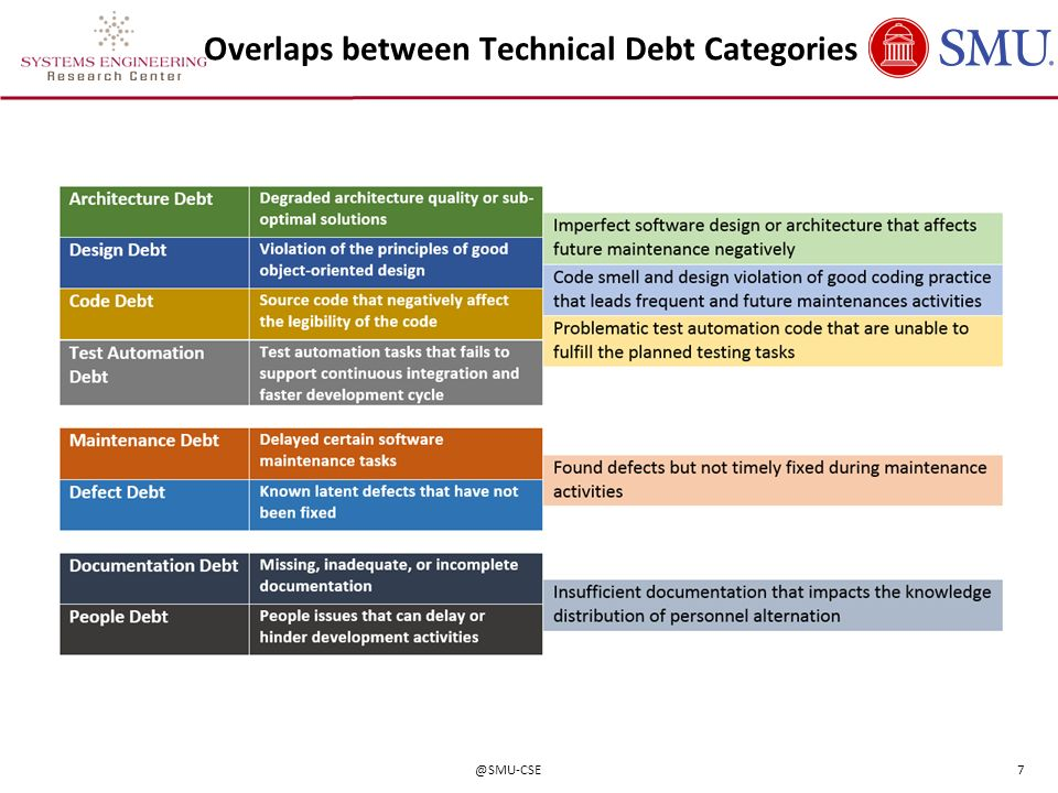Overlaps between Technical Debt Categories