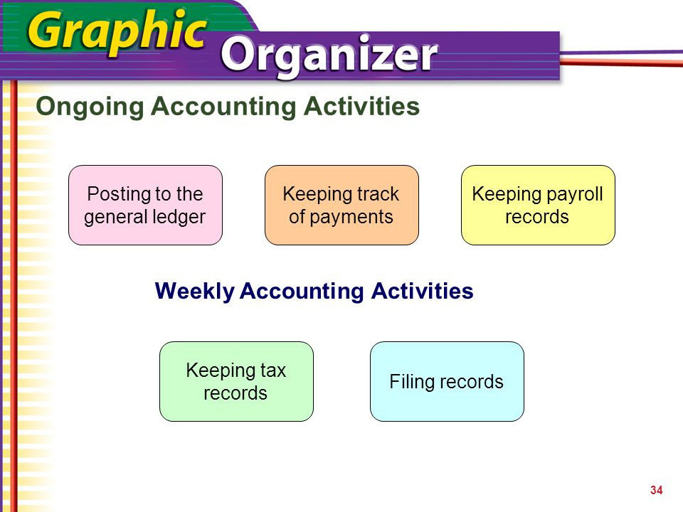 the role and importance of accounting in a business Although financial accounting is important, it doesn't give business owners and leaders a complete set of tools with which to manage their business managerial accounting techniques make it easier to formulate financial strategies, explain the financial consequences of business decisions.