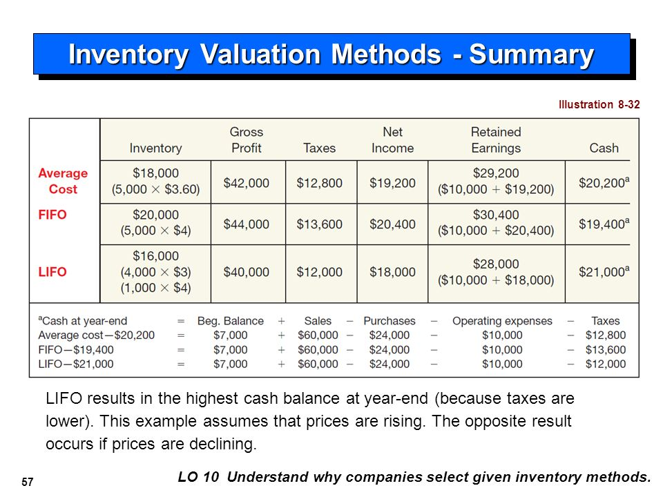 analysis of the lifo inventory valuation Must lifo go to make way for  and management's analysis)  on the balance sheet and that income is based on a non-lifo inventory valuation, a .