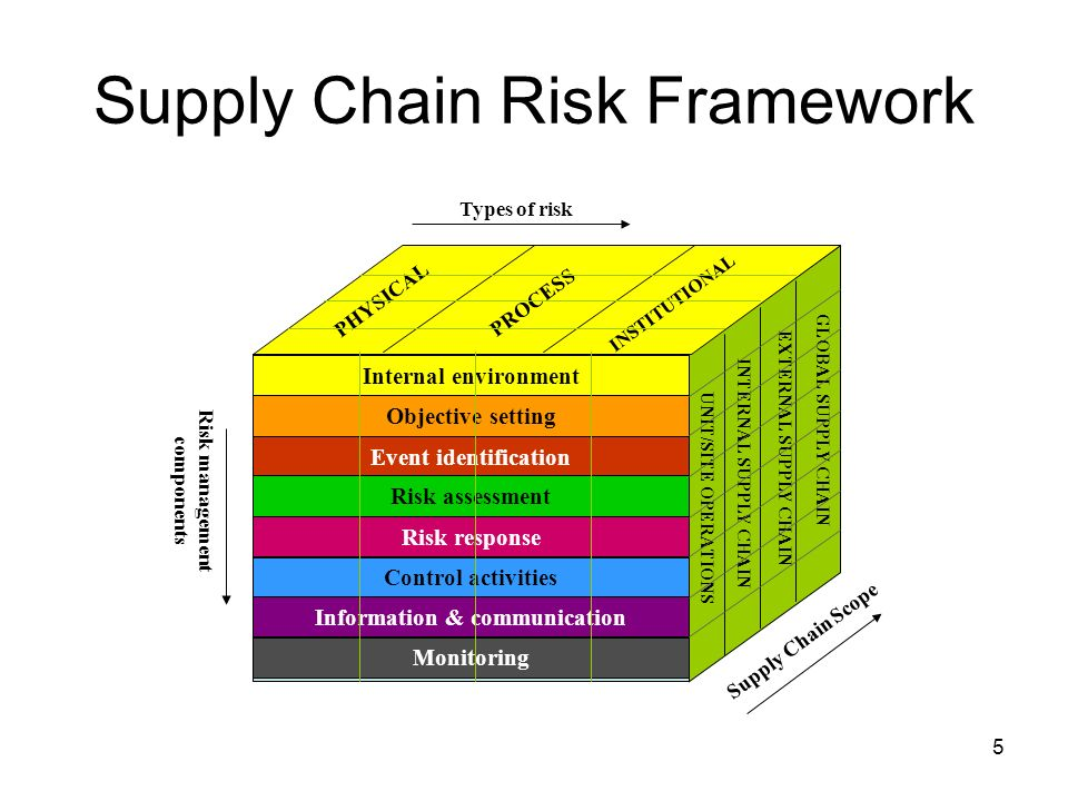 Evaluation of Dells Style of Supply Chain Management