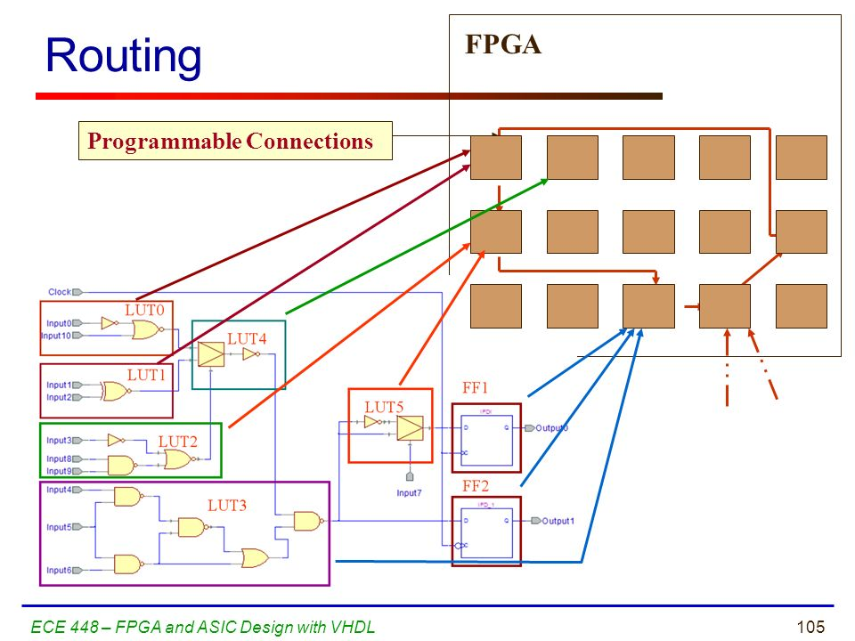 Routing FPGA Programmable Connections