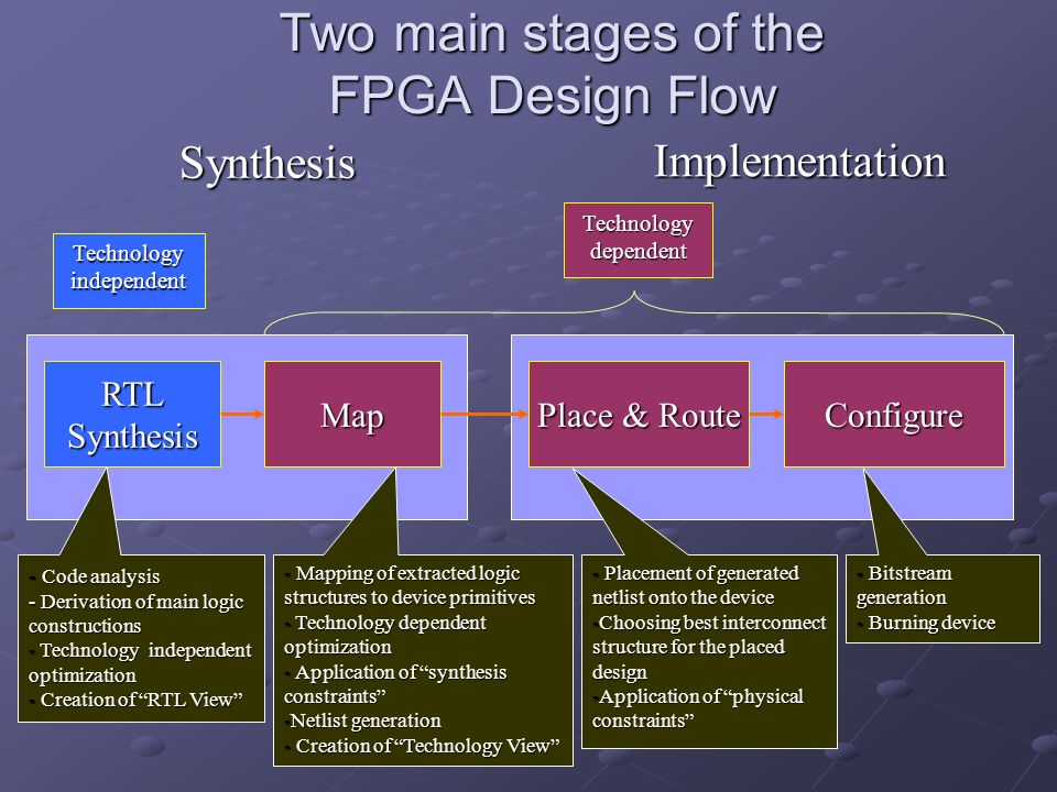 Two main stages of the FPGA Design Flow
