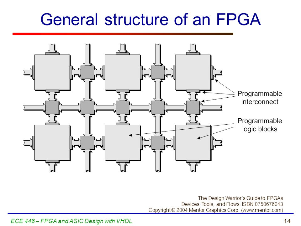 General structure of an FPGA