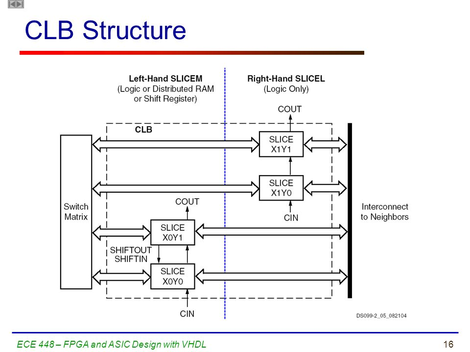 CLB Structure ECE 448 – FPGA and ASIC Design with VHDL