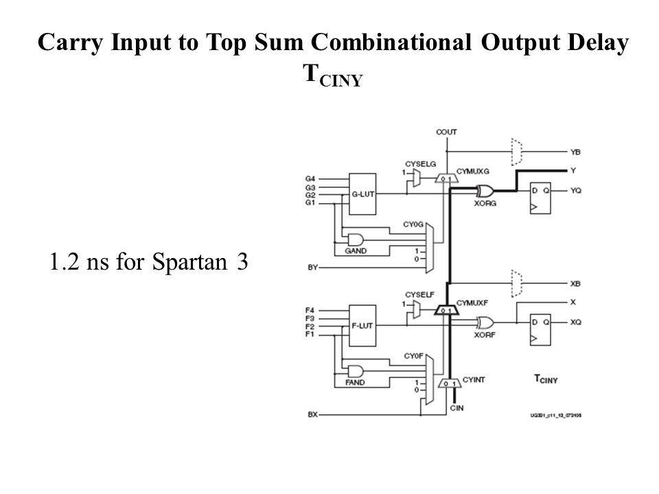 Carry Input to Top Sum Combinational Output Delay