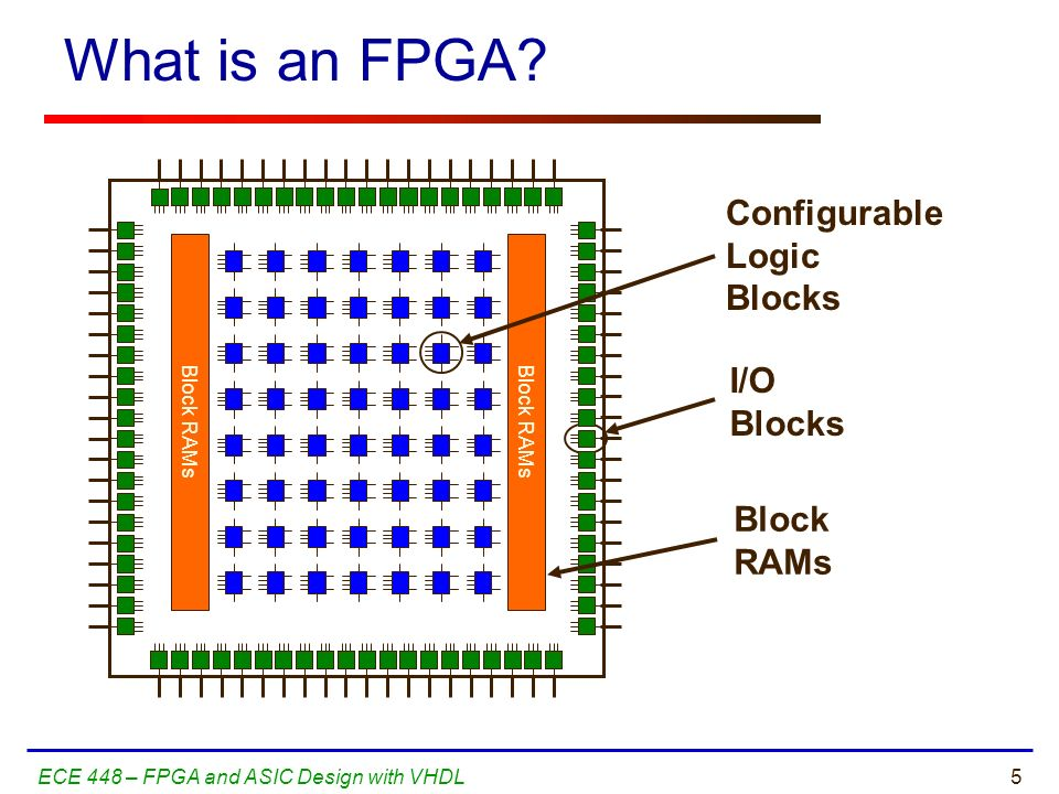 What is an FPGA Configurable Logic Blocks I/O Blocks Block RAMs