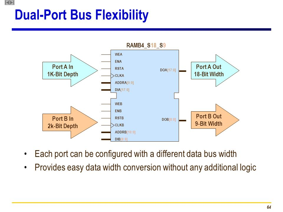 Dual-Port Bus Flexibility