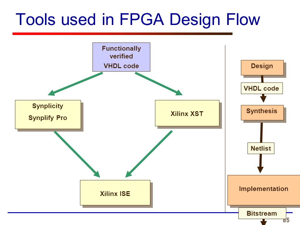 Tools used in FPGA Design Flow