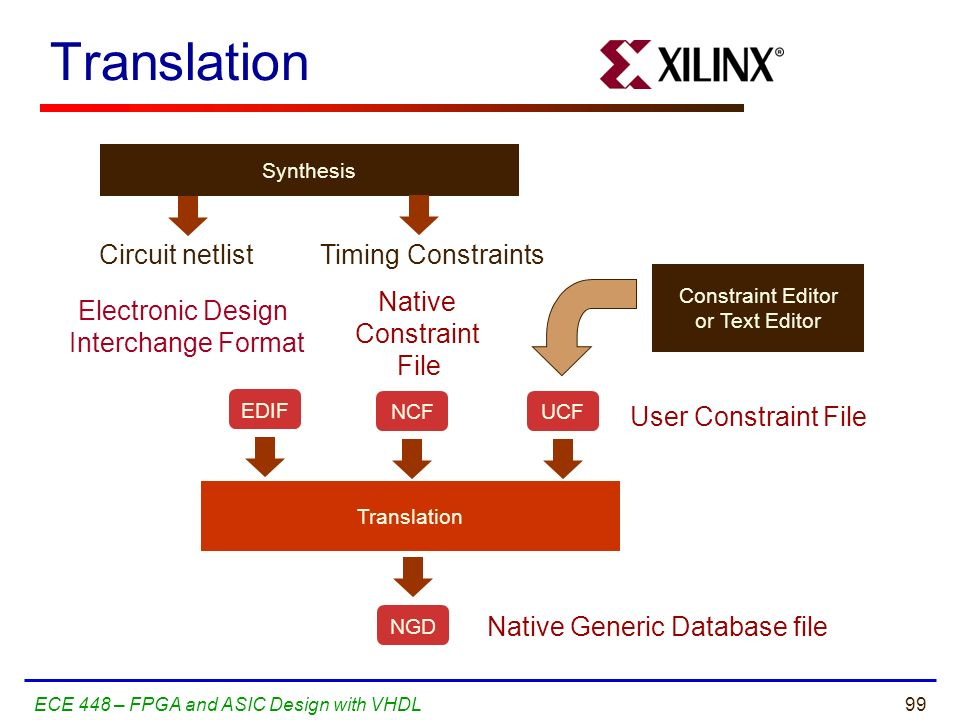 Translation Circuit netlist Timing Constraints Native Constraint File