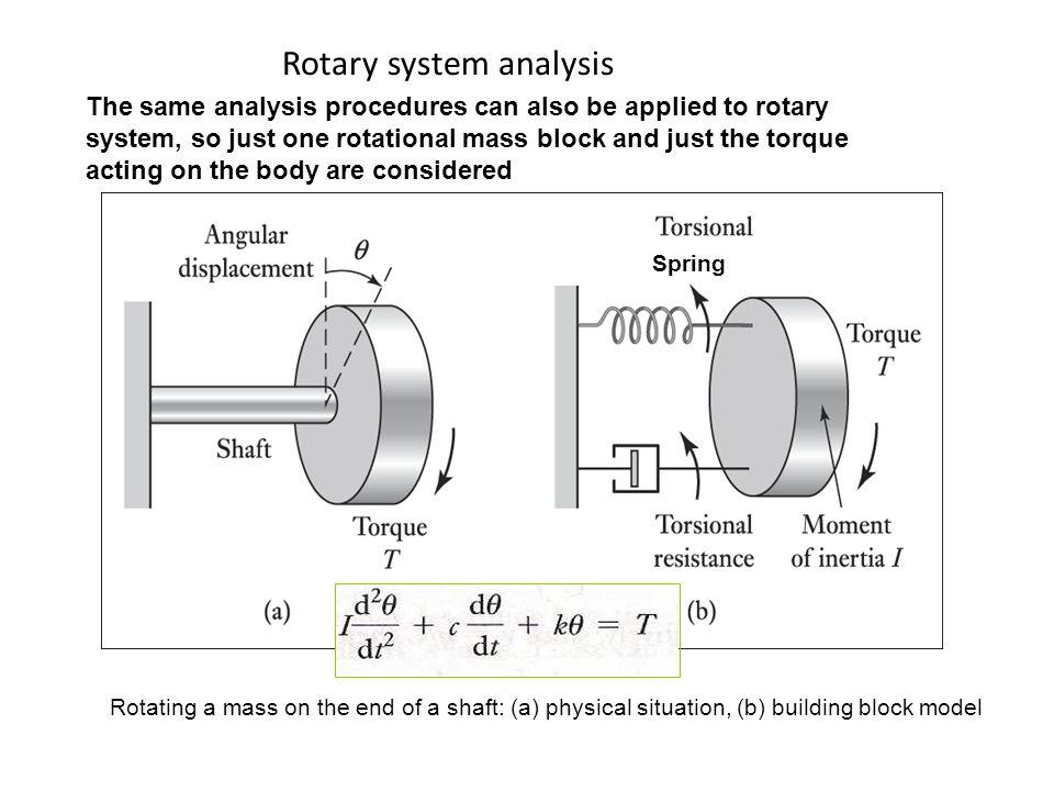System Models Ppt Video Online Download