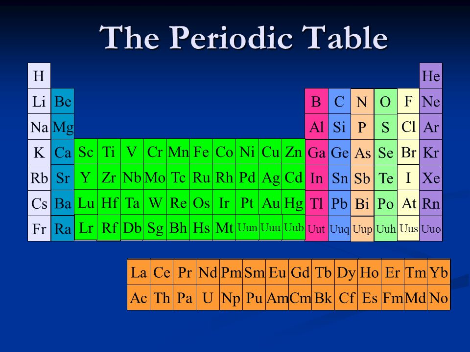 Atoms all matter is made of them ppt download the periodic table h li na k rb cs fr h he ne ar kr xe urtaz Gallery
