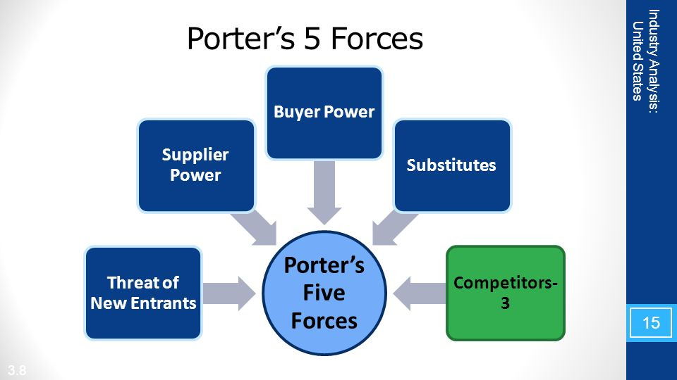 energy industry porter s five forces The threat of new entrants is an important force within the porter's five forces  threat of new entrants | porter's five forces  dynamics of any industry.