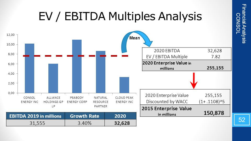 how to find ebitda multiple