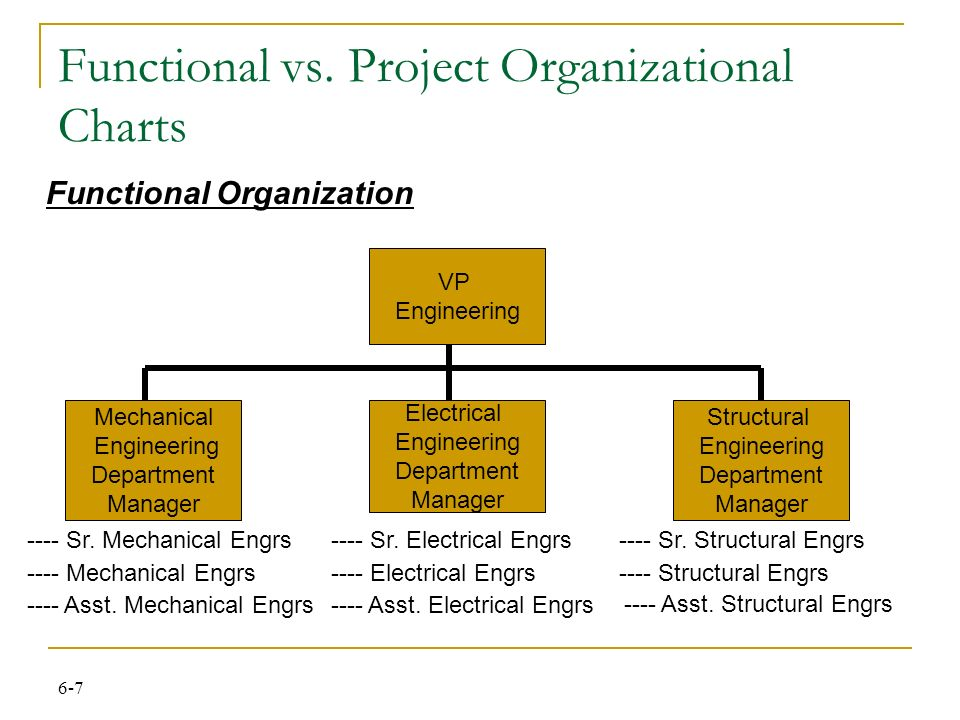 Mechanical Engineering Org Chart : Chapter the project manager presented by jasim alnahas