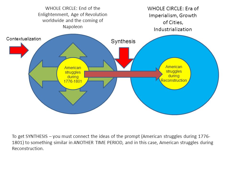 WHOLE CIRCLE: Era of Imperialism, Growth of Cities, Industrialization