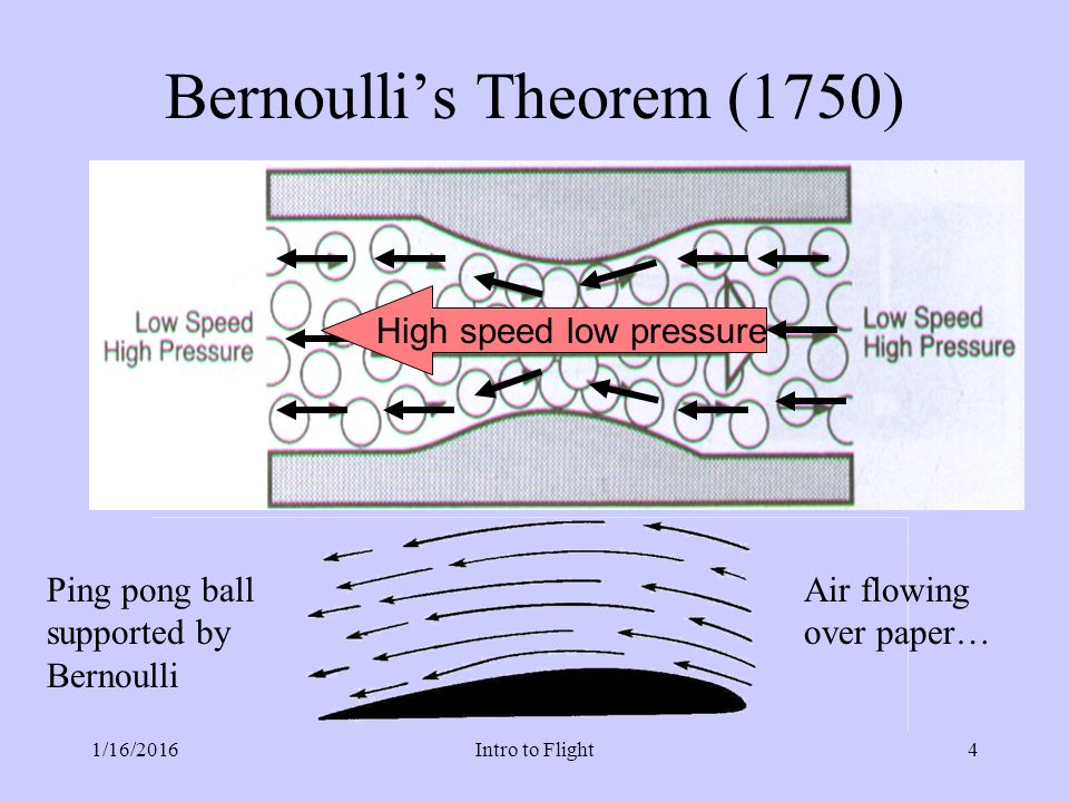 bournolis theorem This is the subject of the kutta-joukowski theorem it is also invoked in the  discussion of airfoil lift index bernoulli equation bernoulli concepts reference.