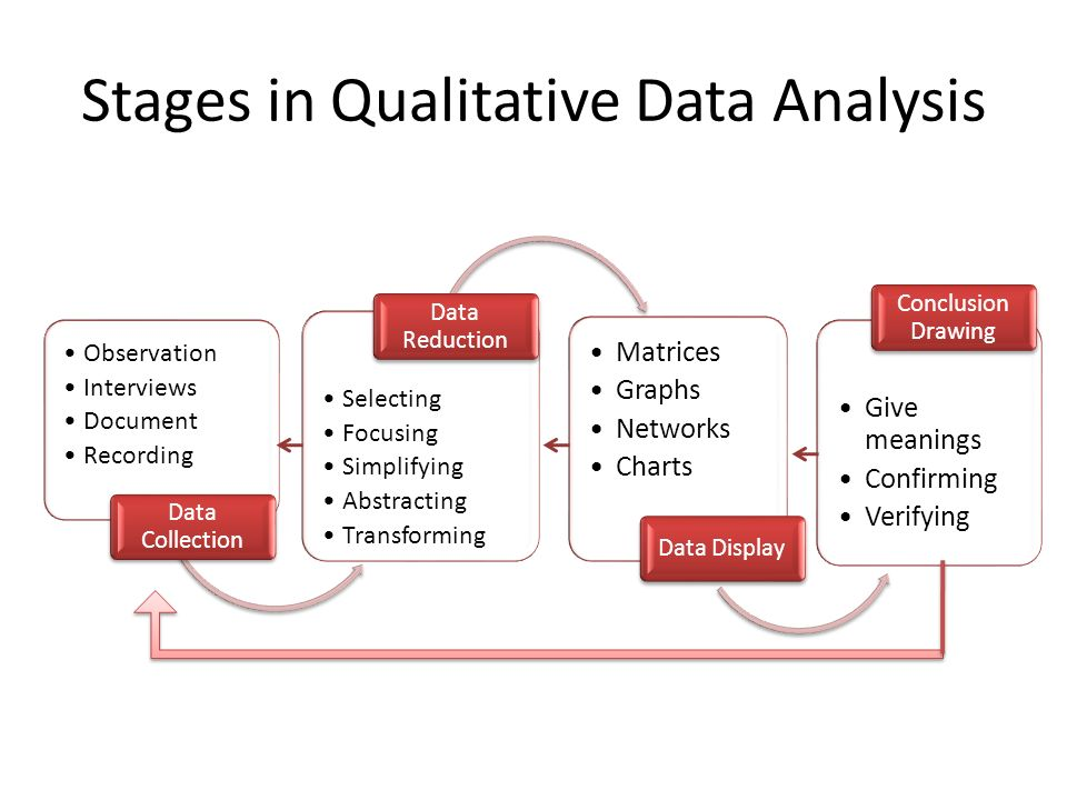 qualitative data and interviews Type of data qualitative research gathers data that is free-form and non-numerical, such as diaries, open-ended questionnaires, interviews and observations that are not coded using a.