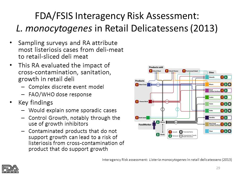 risk assessment of listeria monocytogenes in Food risk assessment listeria listeria resources foodborne viruses  this risk profile covers listeria monocytogenes in low-moisture cheeses published 12 sep.