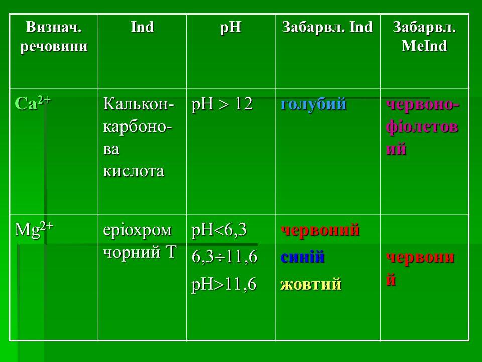 Калькон-карбоно-ва кислота pH  12 голубий червоно-фіолетовий