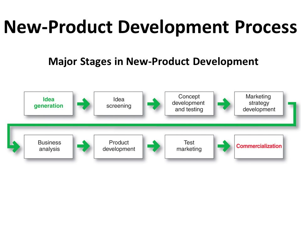 new product development cycle model - 28 images - product ...