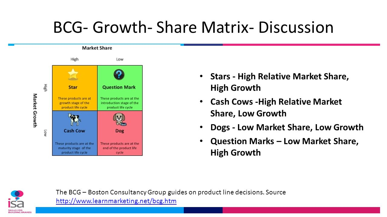starbucks bcg growth share matrix The boston consulting group's strategy institute is taking a fresh look at some of bcg's classic thinking on strategy to explore its relevance to today's business environment this article, the fourth in the series, examines the growth share matrix, a portfolio management tool developed by bcg founder bruce henderson.