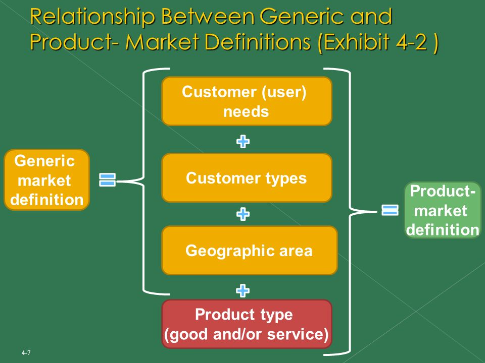 Generic Brand Definition
