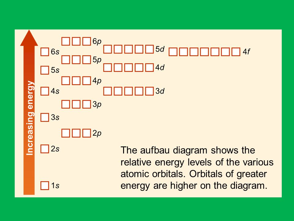 Protons neutrons and electrons ppt video online download the aufbau diagram shows the relative energy levels of the various atomic orbitals ccuart Images