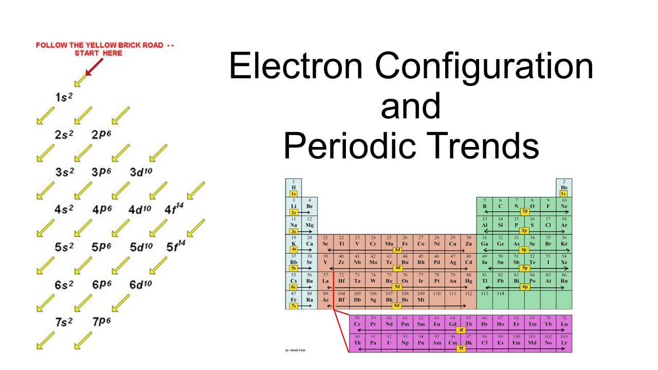Electron configuration and periodic trends ppt video - Periodic table electron configuration ...