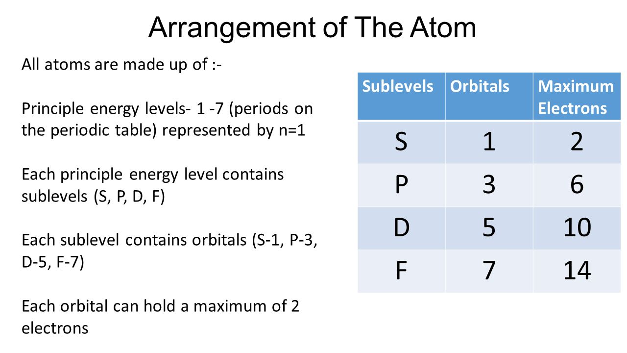 Electron configuration and periodic trends ppt video online download 8 arrangement gamestrikefo Image collections