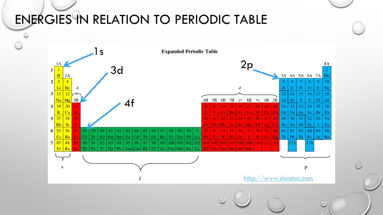 Electron configurations ppt download energies in relation to periodic table gamestrikefo Images
