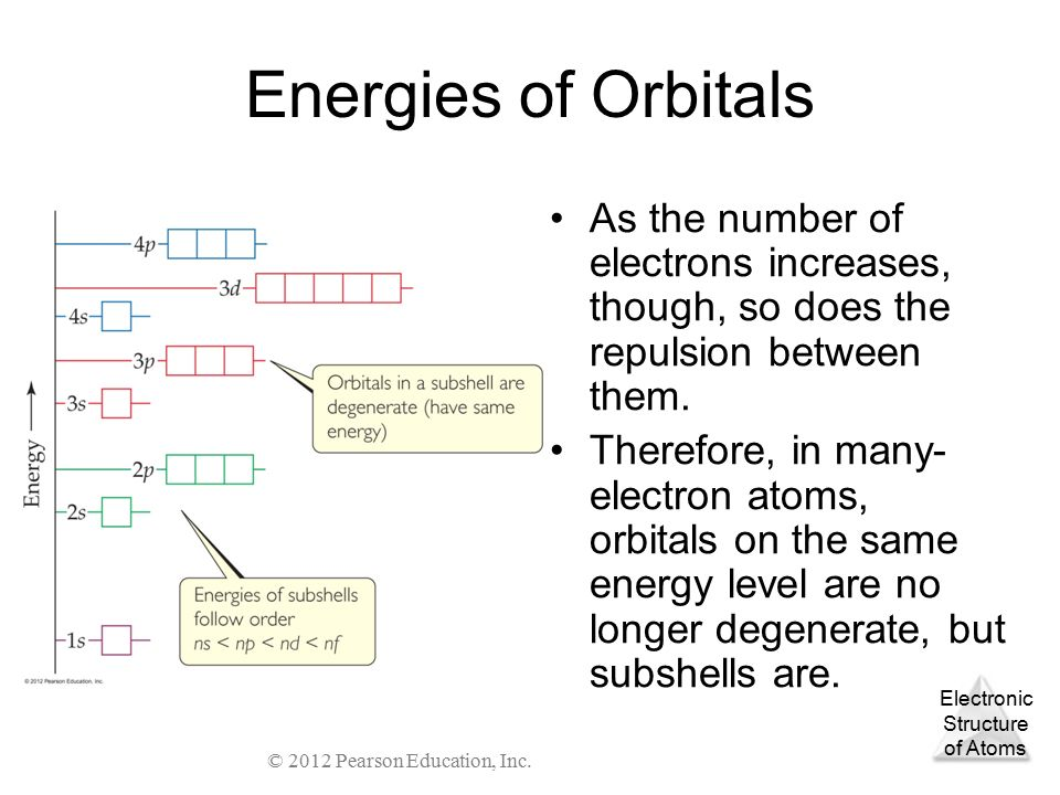 relationship between electrons energy levels sublevels and orbitals