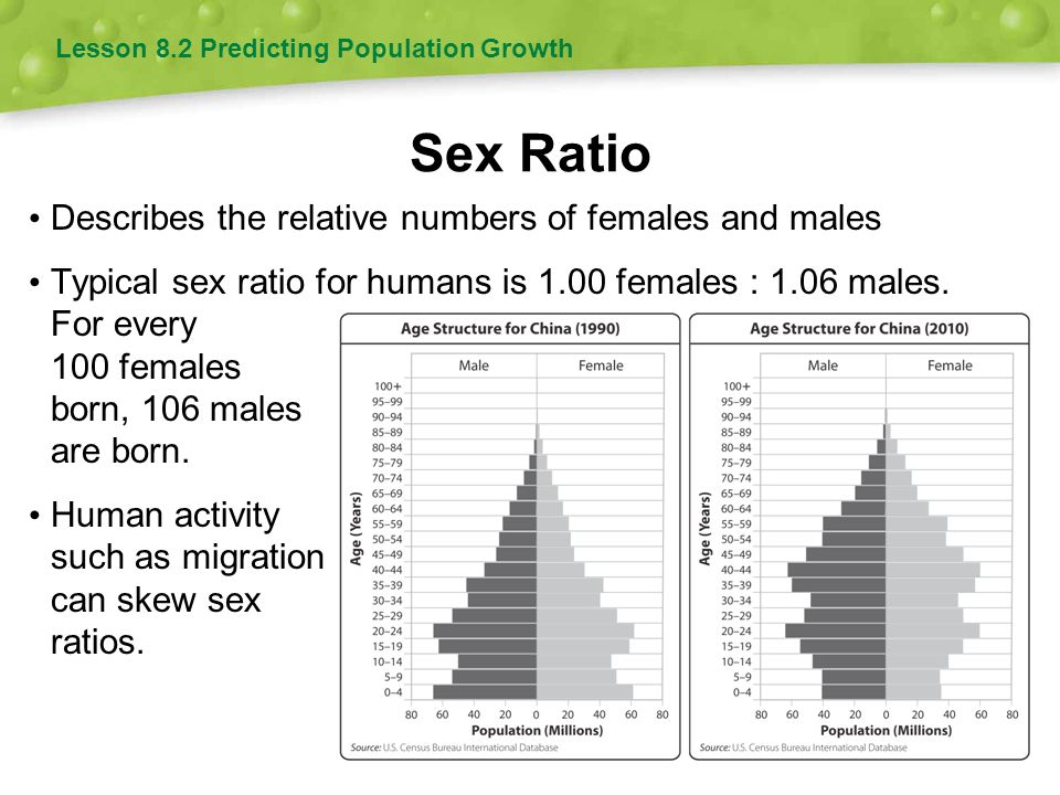 Sex Ratio Describes the relative numbers of females and males