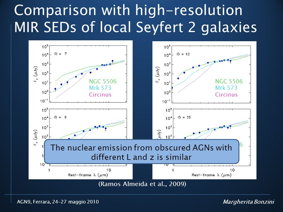 Comparison with high-resolution MIR SEDs of local Seyfert 2 galaxies