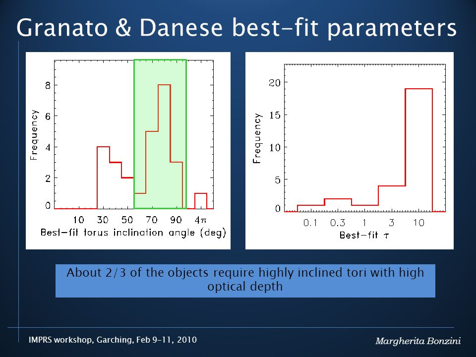 Granato & Danese best-fit parameters