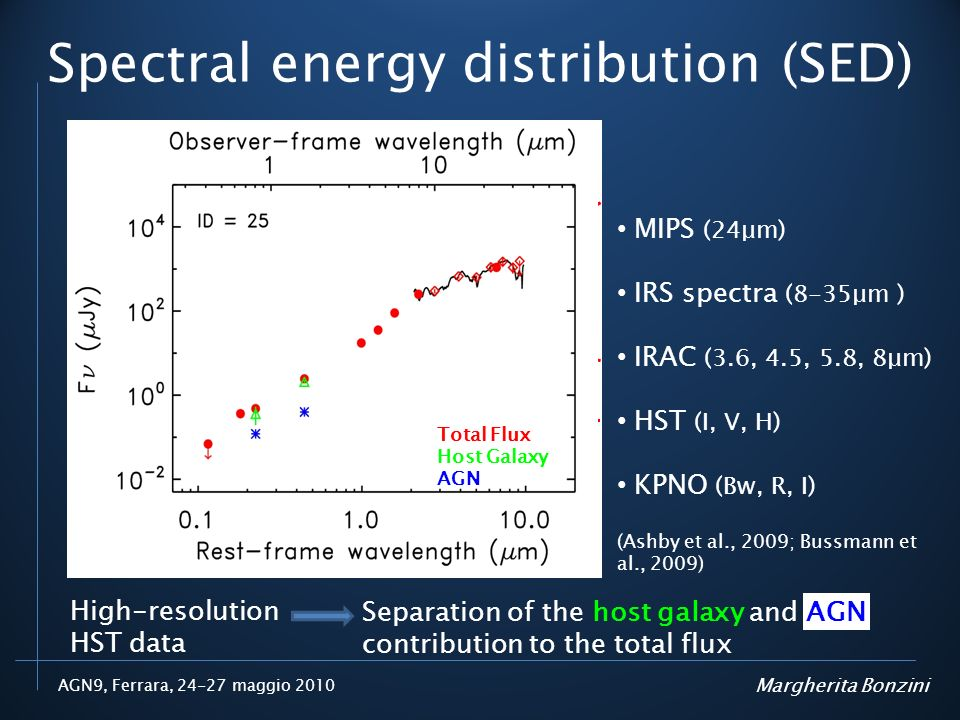 Spectral energy distribution (SED)
