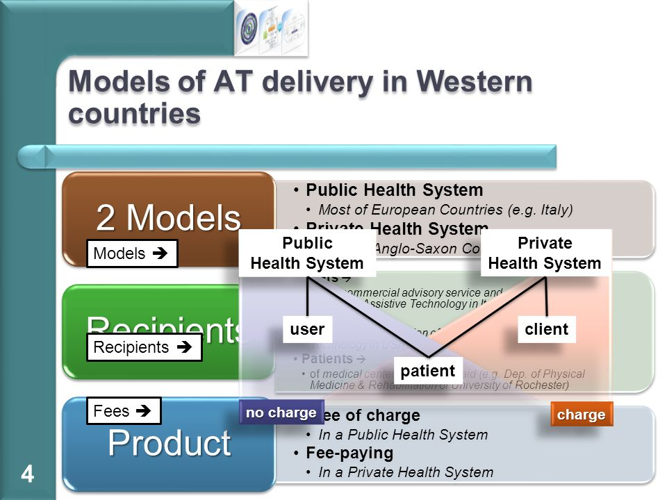 Models of AT delivery in Western countries