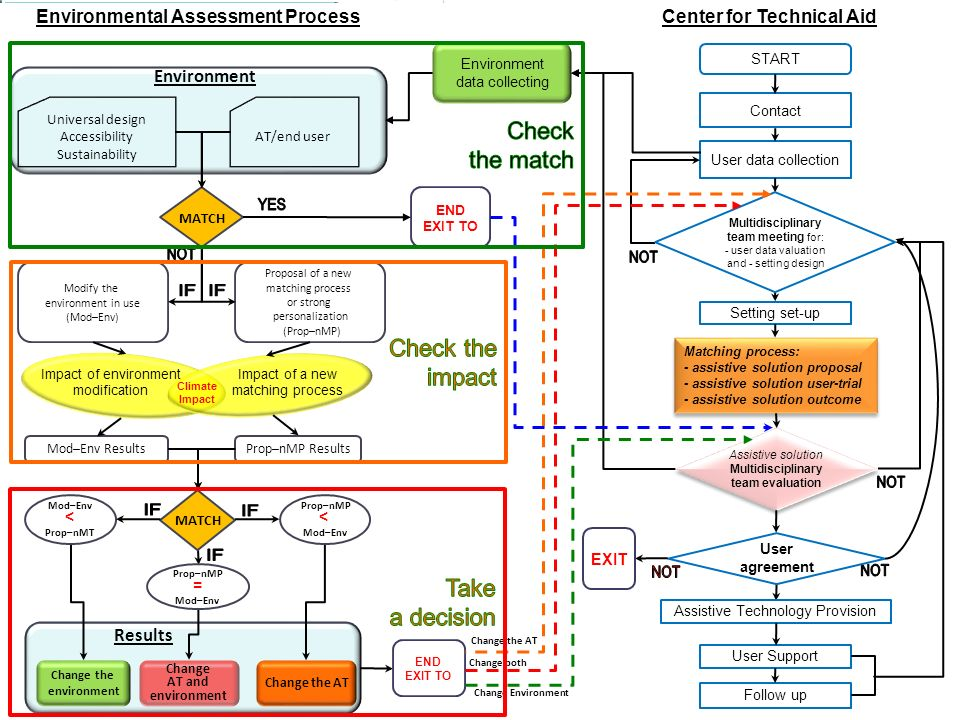 Environmental Assessment Process Change the environment