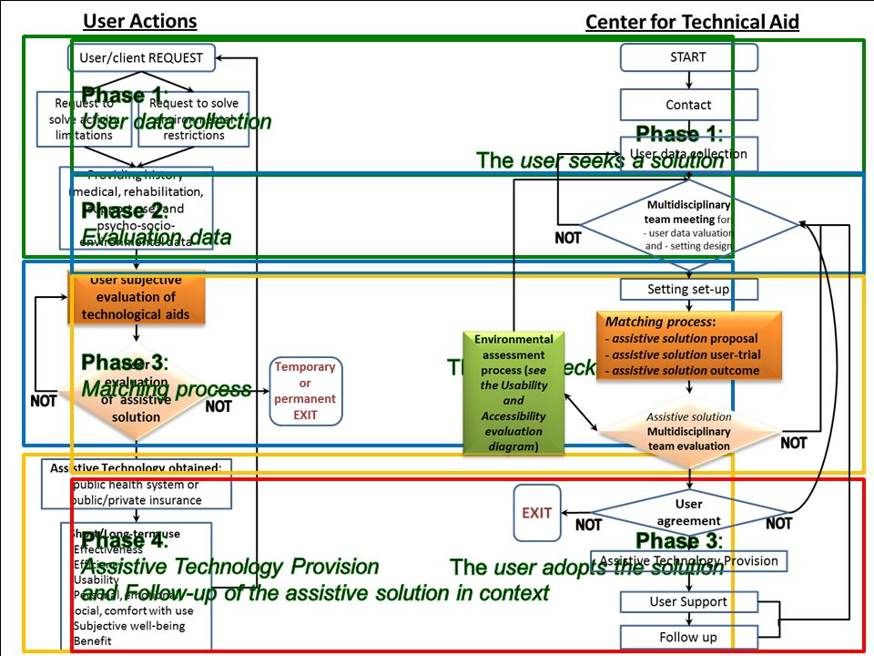 The Assistive Technology Assessment process