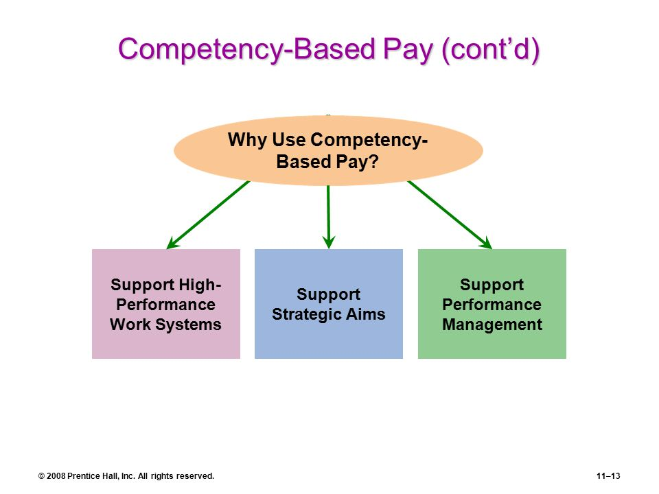 competency based performance management Competency definitions, example behaviors & rating scales for performance management makes informed decisions based on available information.